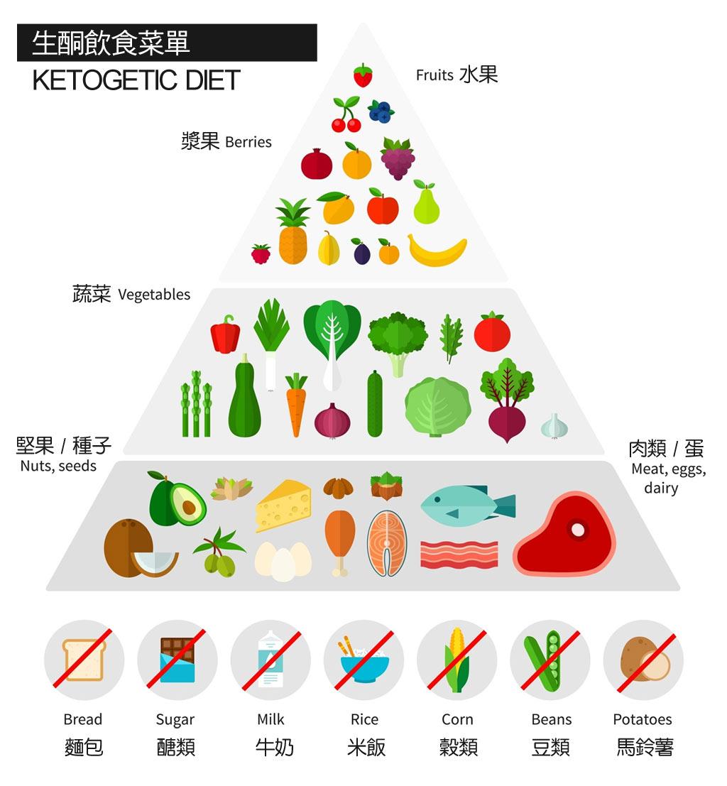 「生酮飲食」的圖片搜尋結果